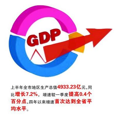 無錫GDP增7.2% 四年來首次達到江蘇平均水平