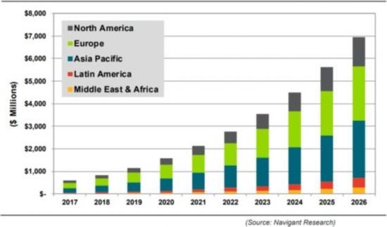 到2026年全球智能路灯市场将增至69亿美元