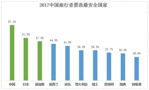 """携程旅游发布年度""""最安全旅游国家榜单""""中国居首日本第二"""