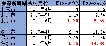 少年阿滨毕业季催热租房市场?今年你的房租上涨了吗?