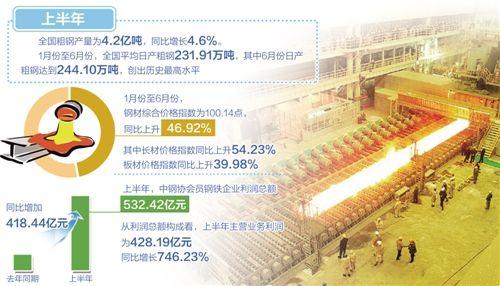 中钢协:上半年钢铁业运行稳中向好 盈利水平依然偏低