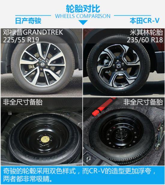 日系爆款紧凑型SUV  日产奇骏对比本田CR-V-图6