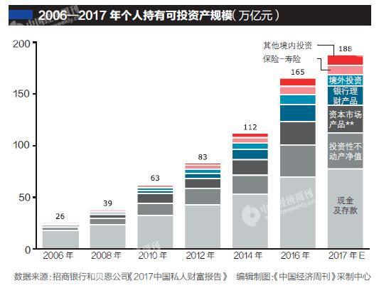 中国高净值人士11年翻三番可投资资产超49万亿