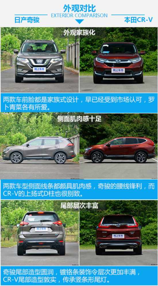 日系爆款紧凑型SUV  日产奇骏对比本田CR-V-图4
