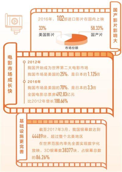 中国电影市场 步入发展快车道(新常态里看变化・消费升级)