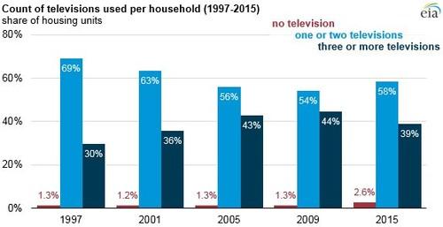 当人们必须要跟其他人一起分享电视机的时候,智能手机或是平板却能让他一个人独享眼前的这台娱乐设备并且随时随地都能进行。虽然电视机曾是家庭唯一的娱乐选择,但时代已经变了,这样的日子已不复存在。