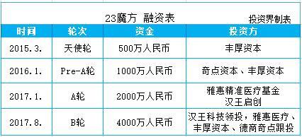 23魔方完成4000万元B轮融资,基因检测渐成风口