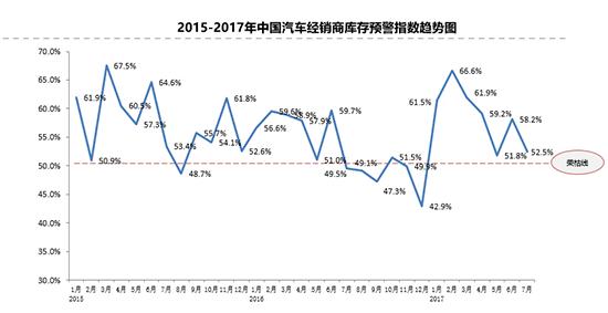 上半年二手车累积交易同比增长21.53%