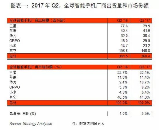 SA报告:OPPO成Q2份额增速最大手机品牌