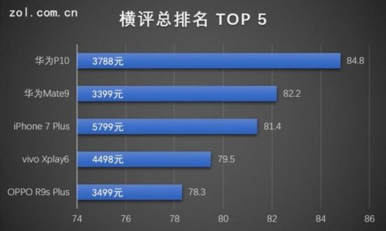 20款手机年中横评榜单出炉 TOP5暗藏黑马