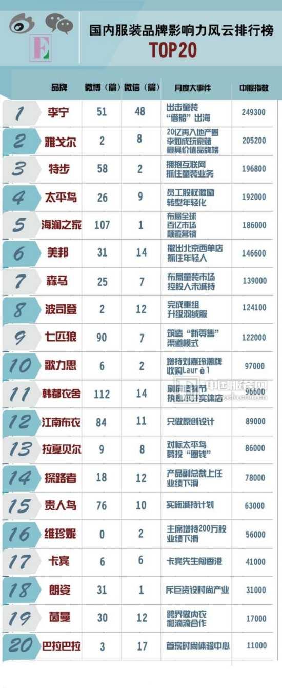 国内服装品牌影响力风云排行榜TOP20首发