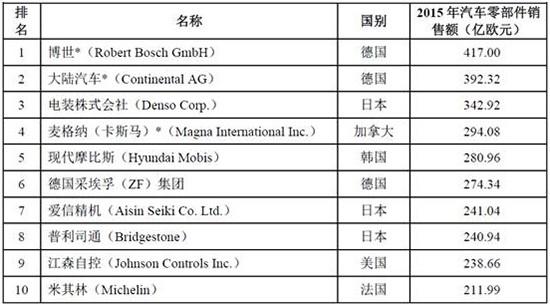 一文看懂2017年中国汽车零部件行业发展趋势及竞争情况