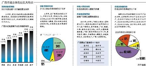 广西发布上半年工商创业环境大数据 创业易守业难