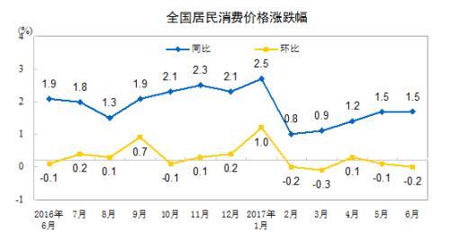 """7月CPI今日公布涨幅或连续4个月处""""1时代"""""""