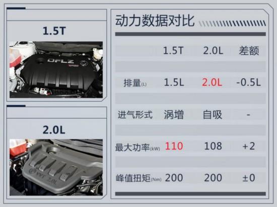 东风风行景逸X5 1.5T配置曝光 增10英寸触控屏-图6