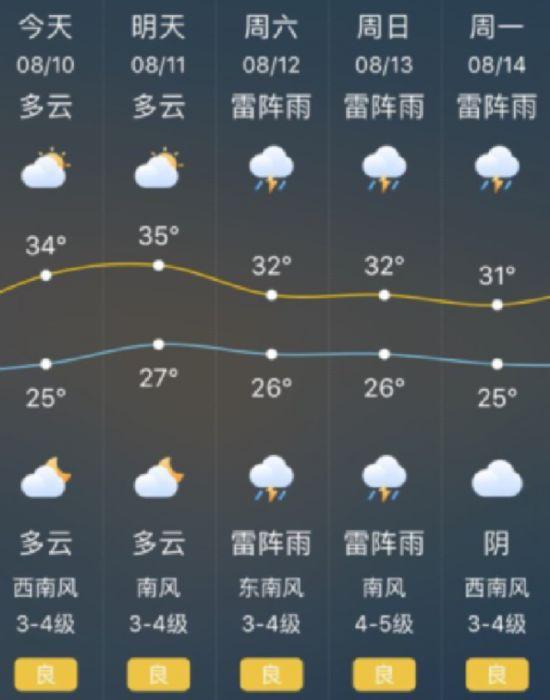 8月10日南通温度重返35℃ 后天将迎雨水