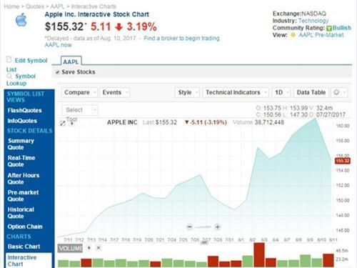 苹果股价再度下降 市值蒸发近300亿美元图片 42480 500x375
