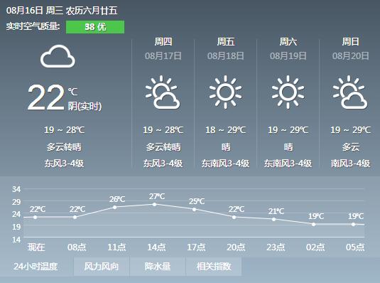 黑龙江西部多阵雨局地或伴雷暴大风 哈尔滨晴好为主