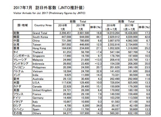 日观光厅:7月访日中国大陆游客同比增长6.8%