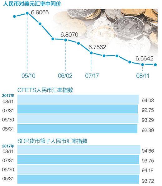 人民币汇率重返稳定通道 中长期看有升值动力