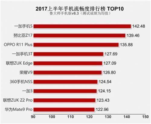 2017上半年手机性能排行榜 第一名竟是它!