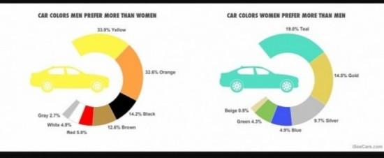 女士喜欢蓝绿色汽车,男士钟爱黄色和橘色汽车