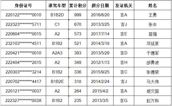 吉林省交警查处记分违法前10名驾驶人曝光