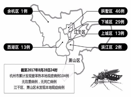 登革热可防可控 重点是灭蚊 记者病房探访患者 四川频道 人民网