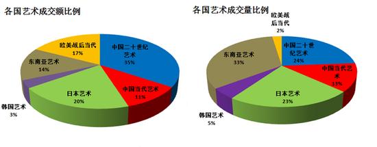 图表5-2017年香港苏富比和香港佳士得春拍中各国艺术品成交额和成交量比例图