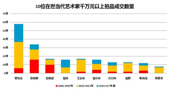 图表7-千万元以上拍品成交量最多的10位在世中国当代艺术家对比图