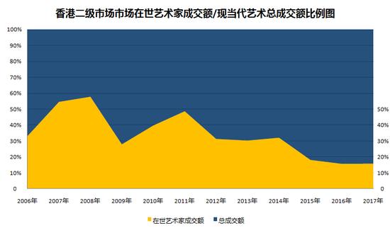 图表4-香港二级市场中,在世当代艺术家成交总额与现当代艺术板块成交总额占比图