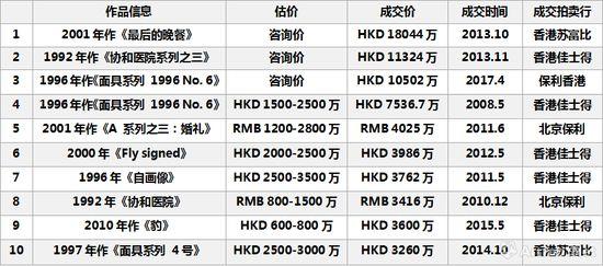 图表10-曾梵志二级市场最高成交TOP10