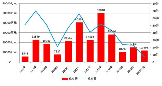 图表9-曾梵志2006-2017年春成交额及成交量走势图