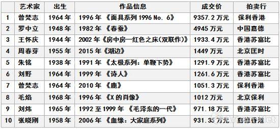 图表-8 中国在世当代艺术2017年春拍成交价格TOP10