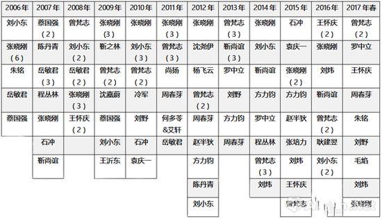 图表6-2006-2017年春,各年度在世当代艺术家作品单件成交TOP10,括号中为重复上榜件数