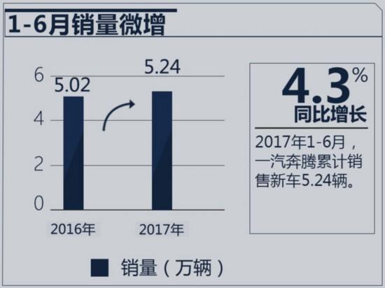一汽奔腾1-6月亏损超2亿 加速推SUV等6款新车-图3