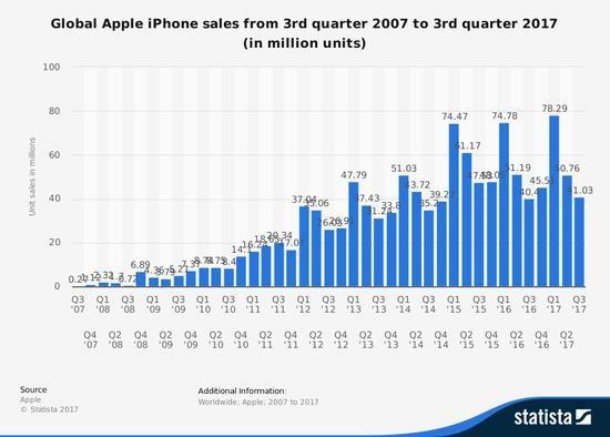 华为苹果苹果超越大全成全球智手机第二名手机销量5壳图片手机图片