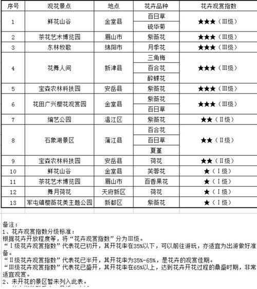 2017年四川省第二十九期花卉观赏指数发布.jpg