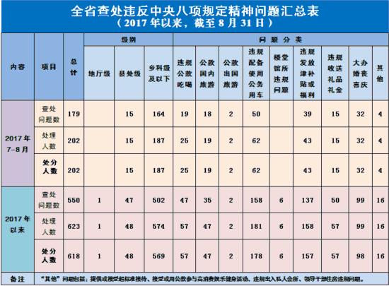 吉林7至8月查处违反中央八项规定精神问题179起