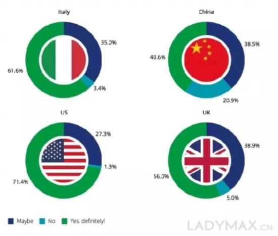 中国的年轻人怎么买奢侈品?这份报告的结果有些出人意料