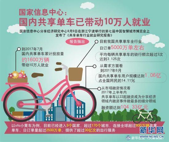 (圖表)[財經]國家信息中心:國內共享單車已帶動10萬人就業