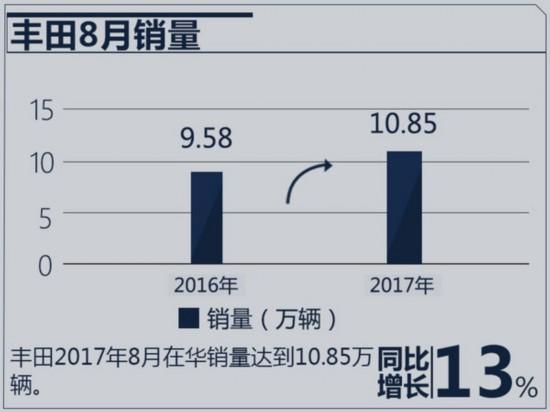 大逆转!丰田/日产/本田 日本三车企在华销量巨变-图4