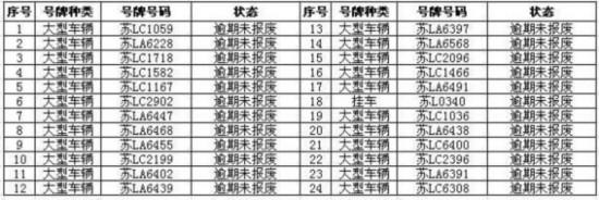 镇江丹徒交警曝光292辆逾期未报废大型车辆