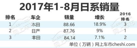 大逆转!丰田/日产/本田 日本三车企在华销量巨变-图2