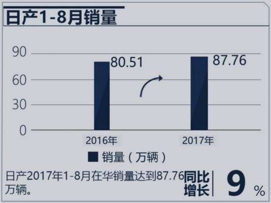 大逆转!丰田/日产/本田 日本三车企在华销量巨变-图3