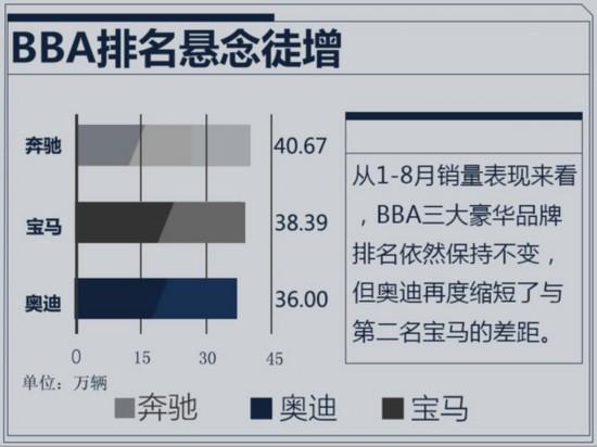 奔驰/宝马/奥迪1-8月销量出炉 差距大幅收缩-图1