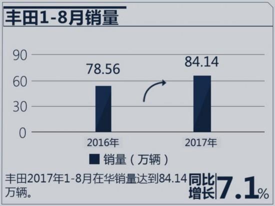 大逆转!丰田/日产/本田 日本三车企在华销量巨变-图5