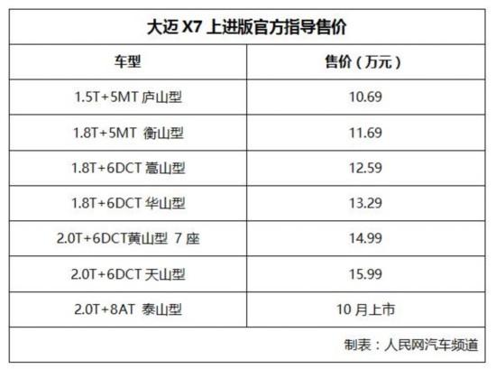 售价10.69万元-15.99万元 大迈X7上进版上市