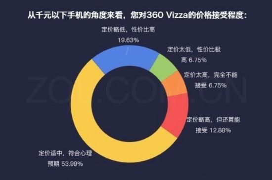 数说新机:360 Vizza硬件良心软件创新