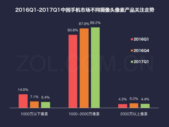 2017第一季度中国手机市场研究报告